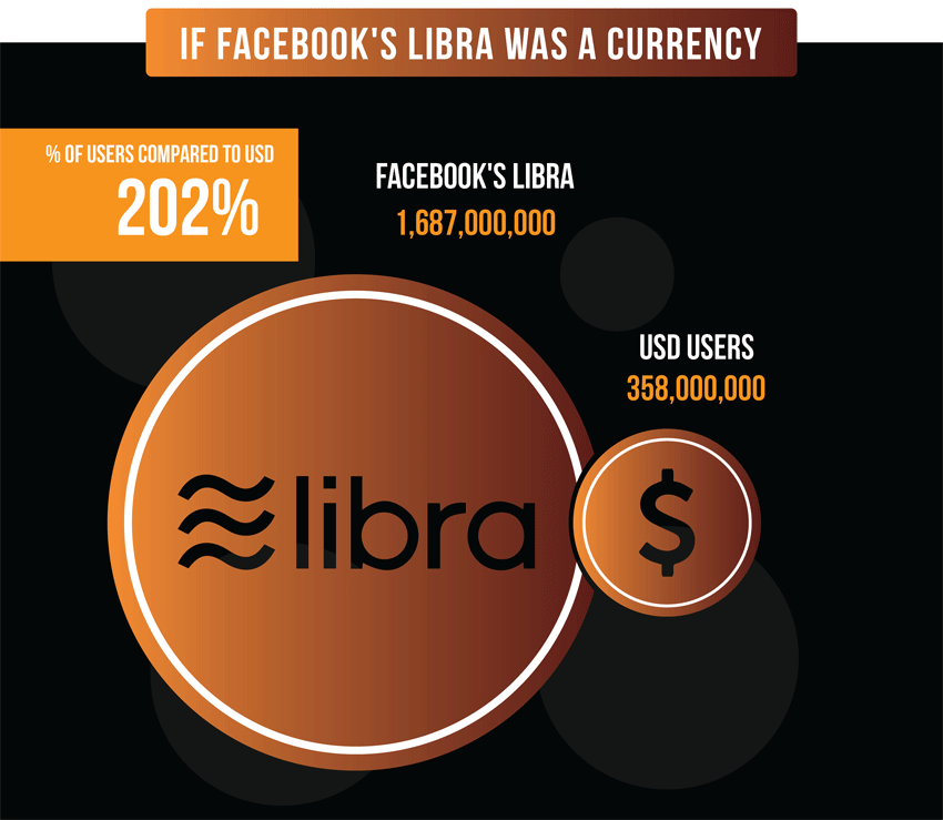 Facebook-as-a-currency