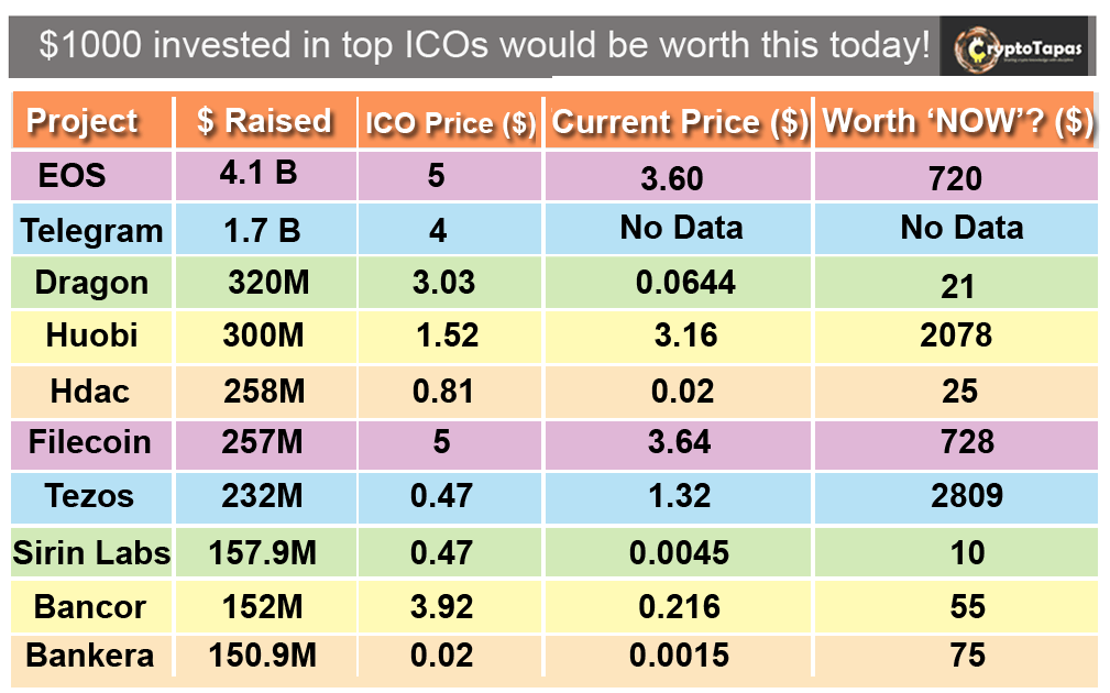ICO prices in Bear Market