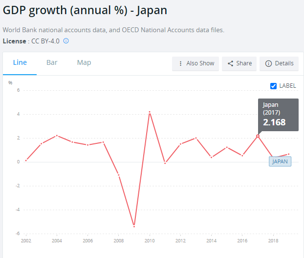 GDP growth in Japan